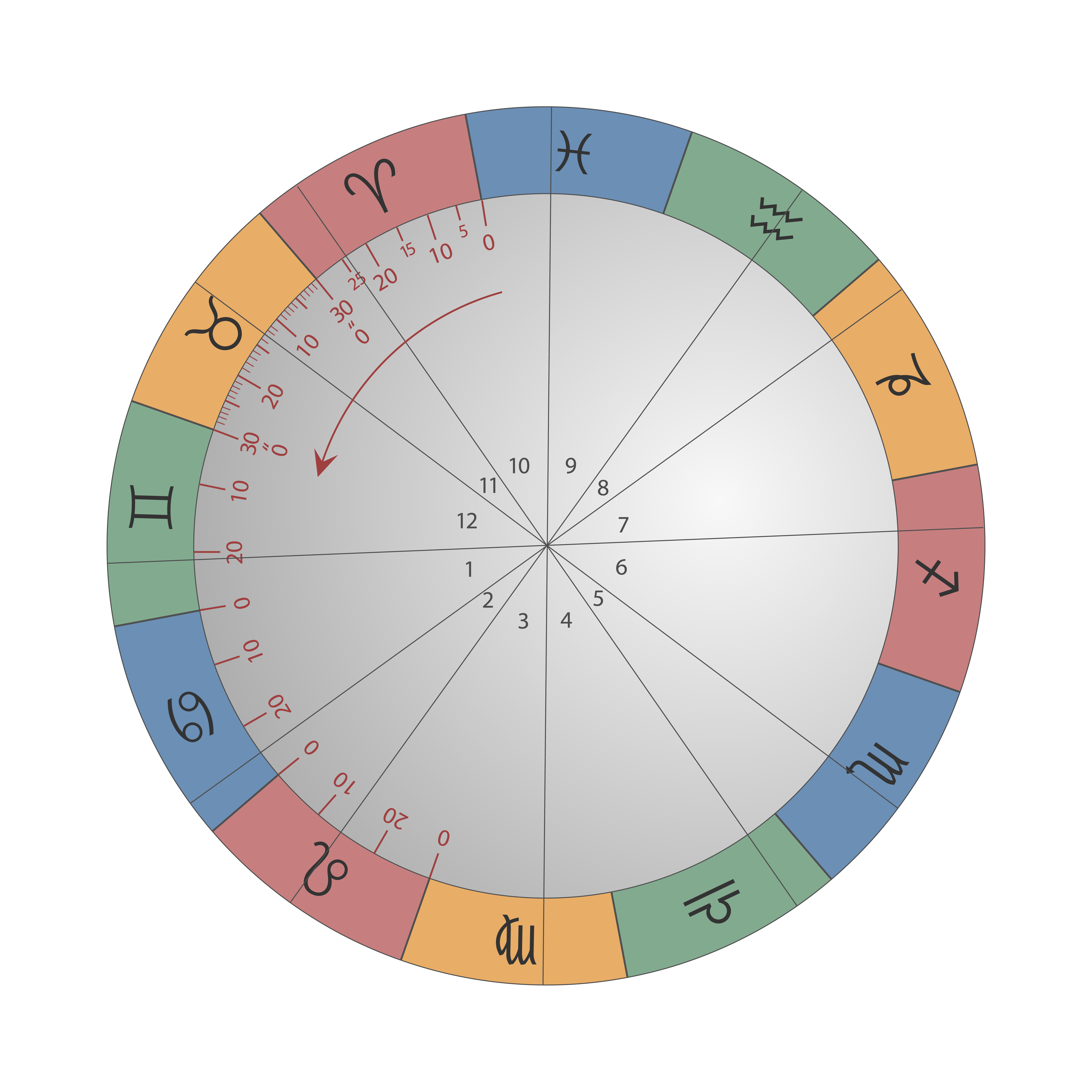 Degrees Of Planets In Horoscope